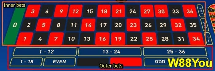 3 Steps how to play roulette - Play & win MYR 2500 per game